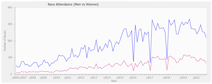 Race Attendance (Men/Women)