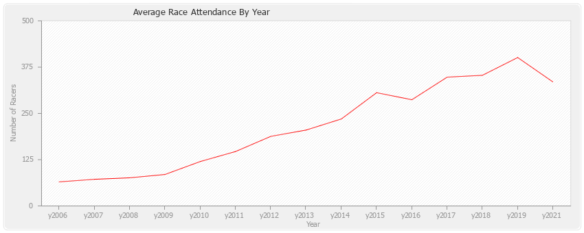 Average Race Attendance By Year